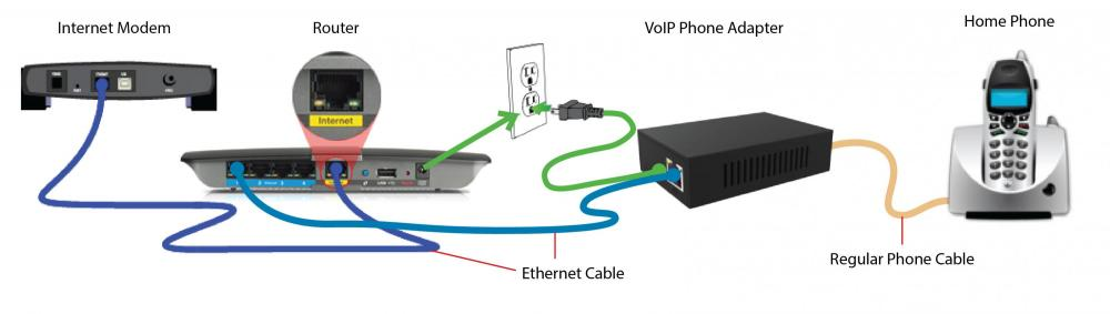 Lucid VOIP Home Phone installation visual chart