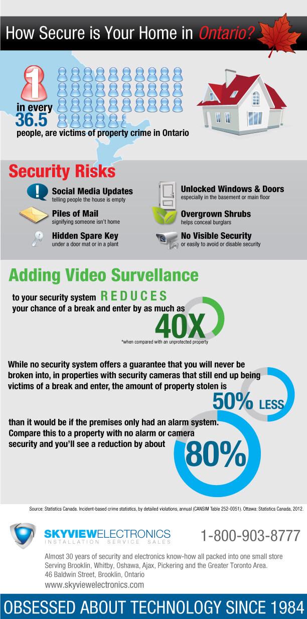 Security in Ontario Statistics